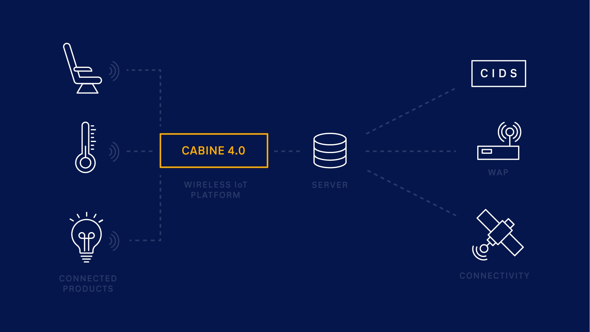 infograph for cabin 4.0